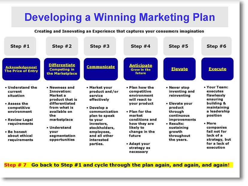 Work-MarketPlan